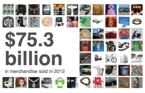 eBay Marketplaces sold over US$75.3 billion in merchandise in 2012